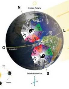 Estrela Polar (H. Norte) Alpha-Crux (H. Sul) Estrelas-guia da humanidade