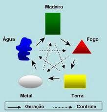 cinco_elementos_1