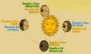 sol_hemisférios_estacoes