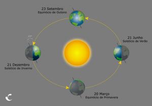 Equinócios e solstícios Ciclo das estações do ano
