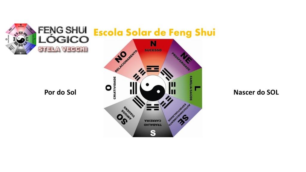 Feng Shui Lógico Método Solar das 4 Estações