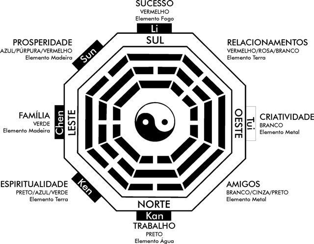 Tipos de Ba-guá, o instrumento do Feng Shui que une a