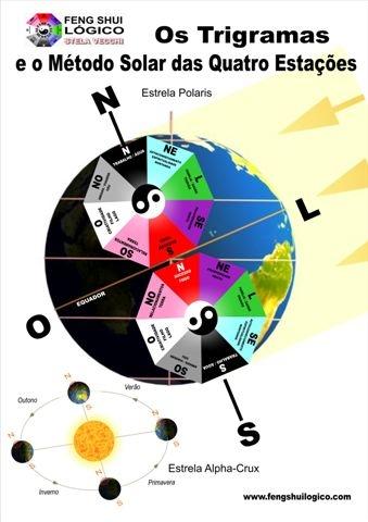 Método Solar das Quatro Estações KB