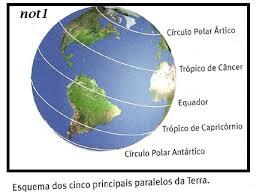Linha do Equador Regiões Polares