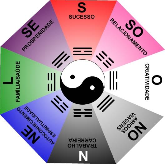 El Bagua para el Hemisferio Sur – Feng Shui Lógico: Método