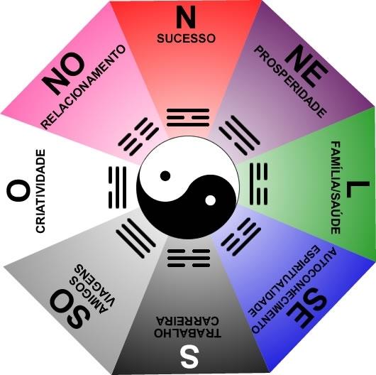 La logica del feng shui y el ba gua para el hemisferio sur for Tecnica del feng shui
