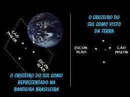 O Brasil e a Constelação do Cruzeiro do Sul