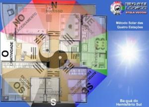 Ba-guá para o Hemisfério SUL Feng Shui Lógico Método Solar das Quatro Estações