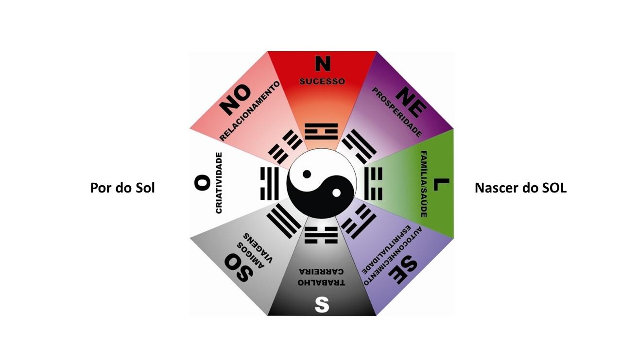Como se aplica o ba-guá  Feng Shui Lógico Escola Solar