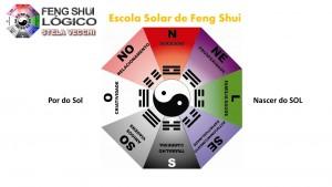 Feng Shui Lógico Hemisfério SUL