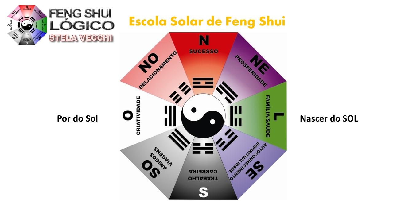 Baguá - Feng Shui Lógico Hemisfério SUL